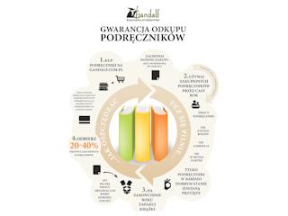Przełom w polskim e-commerce