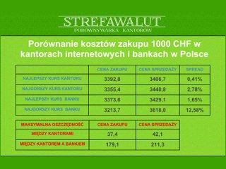Tania wymiana walut w internetowym serwise strefawalut.pl
